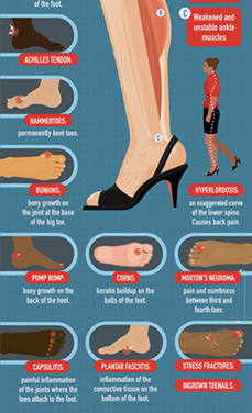 0The Cost of High Heels and how to wear to minimise the foot pain that comes wit…